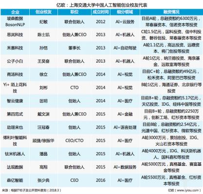 上海交大AI创业校友代表,除了商汤科技还有谁?