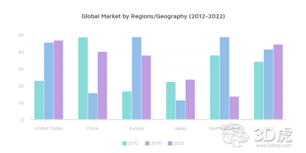 2018年中国消费者3D打印市场研究报告新鲜出炉