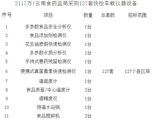 2117万!云南食药监局采购127套快检车载仪器设备