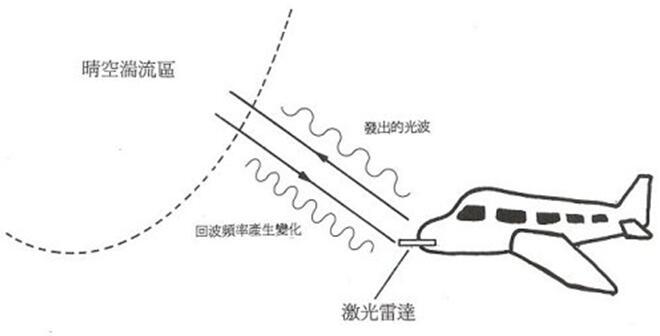 波音率先将激光雷达用于其新型测试机型EcoDemonstrator