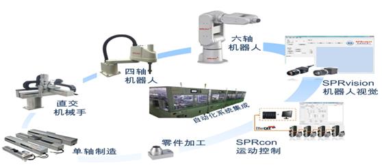 思普瑞机器人:中小型3C系统集成商的突围之路