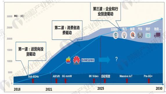 5G行业市场发展前景预测:潜在的万亿市场规模