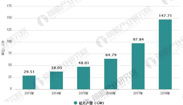 光伏行业发展趋势分析 光伏发电应用模式多样化