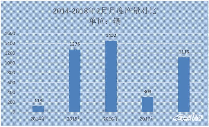 新能源客车2月产出1116辆,同比增268%