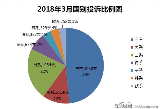 2018年3月国内汽车投诉排行及分析报告