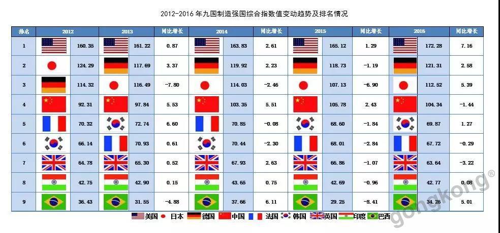 九国综合数值排名第四,我国制造业还有哪些提升空间?