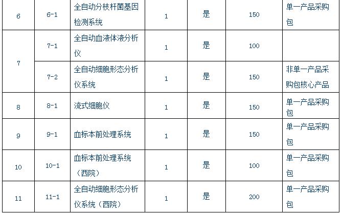 中国医学科学院北京协和医院2320万采购多套仪器设备