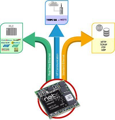 赫优讯提供工业以太网和IoT物联网的全面解决方案