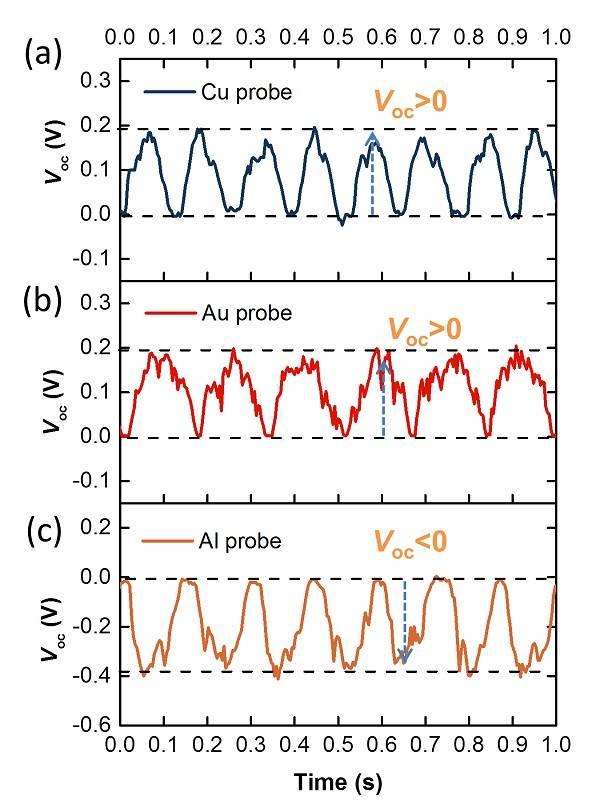 基于量子隧穿效应的直流摩擦发电新机制