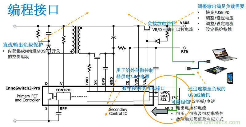 颠覆传统电源生产模式,一个设计即可实现多种输出规格