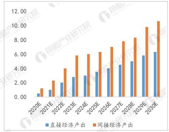 5G行业市场发展前景预测 潜在的万亿市场规模