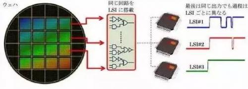 任重而道远,这些半导体技术中国未掌握