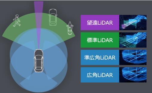 先锋MEMS 3D LiDAR取得新进展,携手NVIDIA加速自动驾驶应用