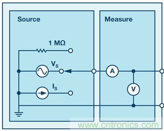 电子工程:什么是信号源测量单元?