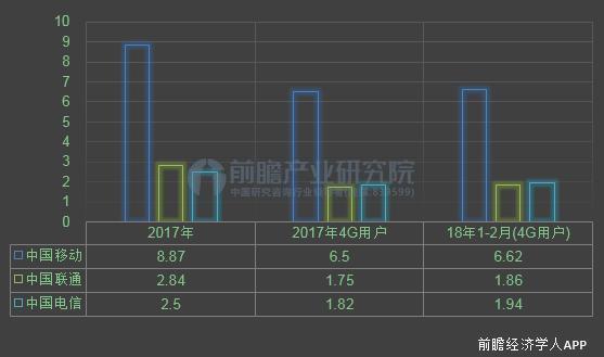 三大电信运营商发布年报 5G建设将是2018年通信市场布局重点