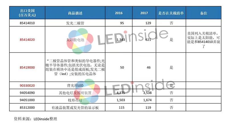 美对中国出口产品征税名单出炉 对LED行业影响不大