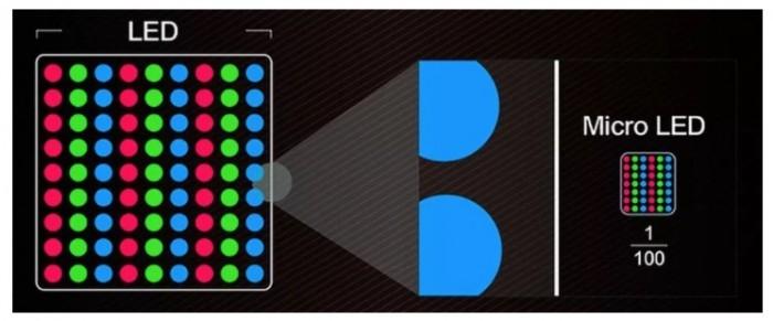 传苹果与台积电为可穿戴设备开发microLED屏幕