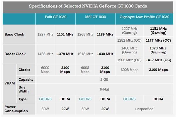 低功耗版新NVIDIA GT 1030显卡推出:集成DDR4显存