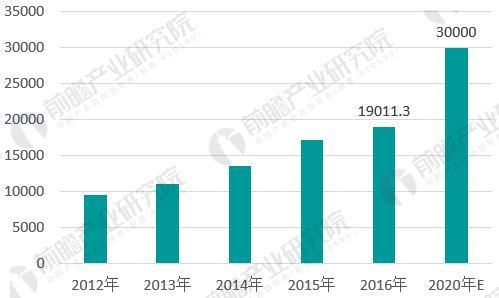 2018年运动护具行业产业链分析 下游需求空间巨大