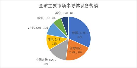全球主要市场半导体设备规模
