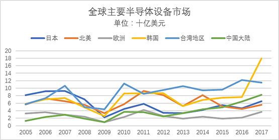 全球主要半导体设备市场