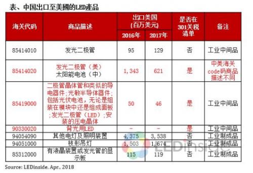 美国公布惩罚关税清单,对中国LED产业实质影响有限