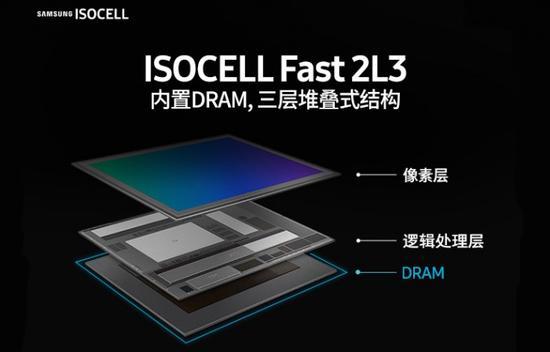 三星最新CMOS曝光,取代索尼成最大手机CMOS厂商?