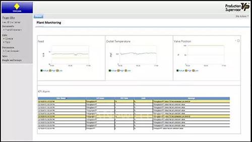 生产管理解决方案:绩效仪表板