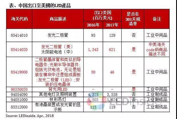加征25%关税 中美贸易战对中国LED产业影响多大