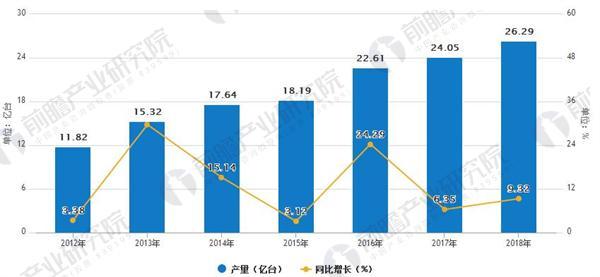 手机行业发展趋势分析 手机售后外包成主流