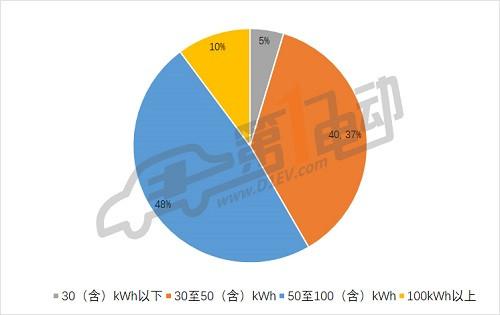 第三批推荐目录专用车分析: 九成符合补贴新政,三元锂电池配备比例过半