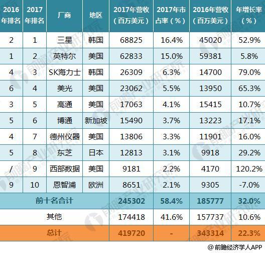 2017年全球半导体产业TOP10出炉 几家欢喜几家愁
