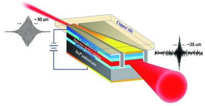 苏州纳米所红外光源取得突破性进展