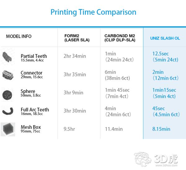 比Carbon 3D打印速度快40%,SLASH OL众筹价仅649美金