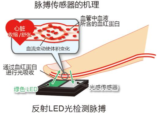 ROHM开发出高速脉搏传感器 支持压力和血管年龄测量
