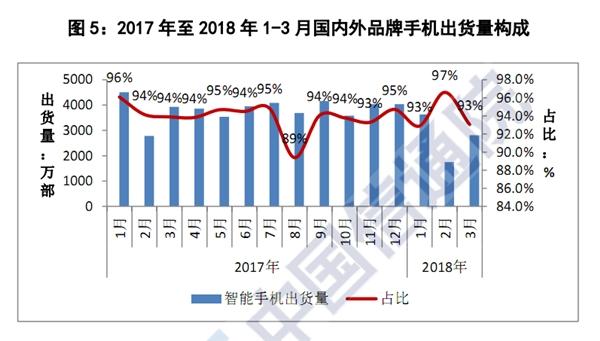 出货量暴跌27% 中国智能手机堕入冰窟