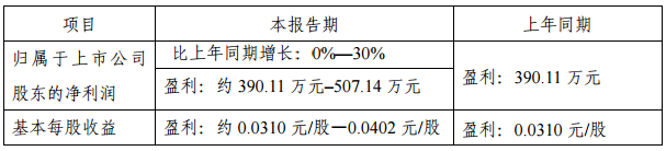 金运激光2018年Q1业绩预增0%-30%