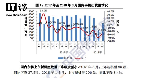 中国智能手机的凛冽寒冬:一季度出货量同比下降近3成