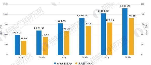 动力电池引领潮流 锂电池产业规模稳步增长