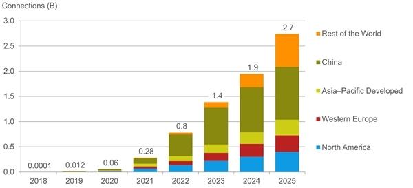 研究机构CCS Insight发布5G数据,2023年全球用户数量将超过10亿