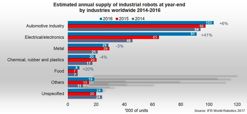展望2021年:智能机器人可监督工业机器人干活,效率提升30%