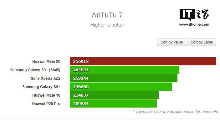 超35万!华为Mate 20手机跑分曝光:搭载麒麟980,强于三星S9+ 骁龙845版