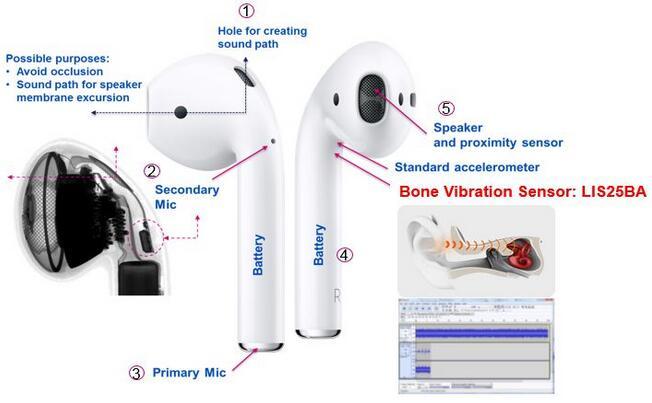 骨振动传感器带来前所未有的高质量语音通话