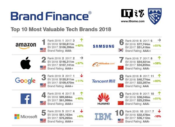 2018全球最有价值科技品牌榜:亚马逊第一,阿里腾讯华为挤进前十