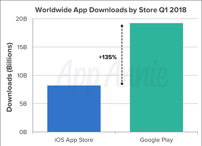 275亿次!一季度谷歌Play Store/苹果App Store应用下载破记录