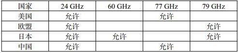 车载毫米波雷达频率划分和产品现状分析