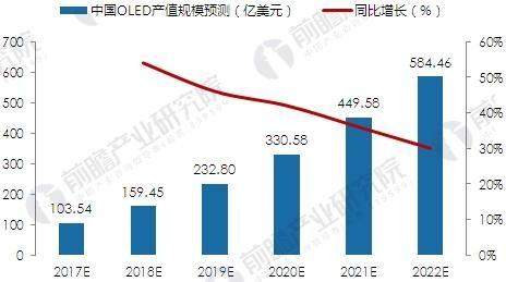 中国OLED产业市场前景及投资机遇分析