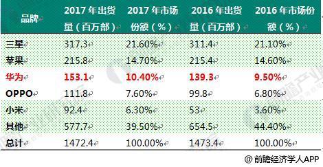 """华为2017年财报看点 全球通信设备龙头""""牛""""在何处"""