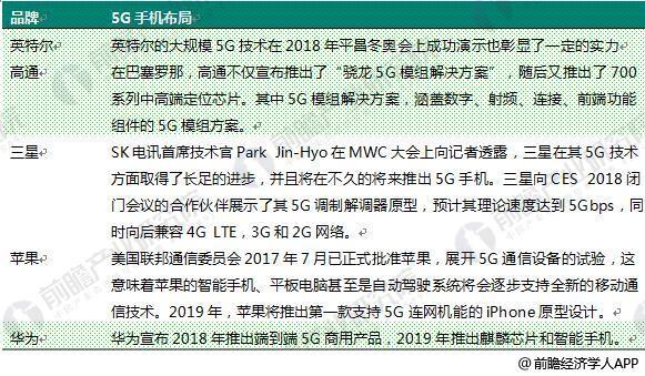 2018年中国手机行业现状和市场前景分析