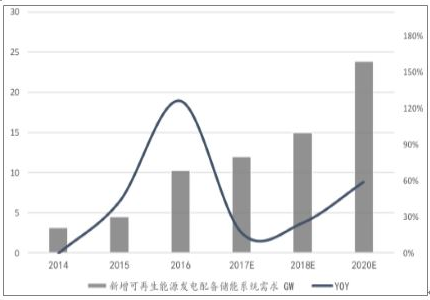 2018年中国动力锂电池需求量预测分析